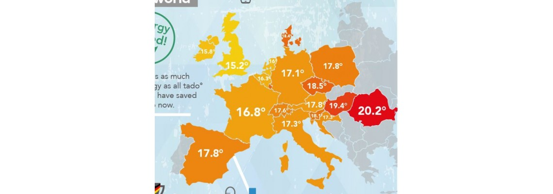 At what temperature are living in their homes rich Europeans